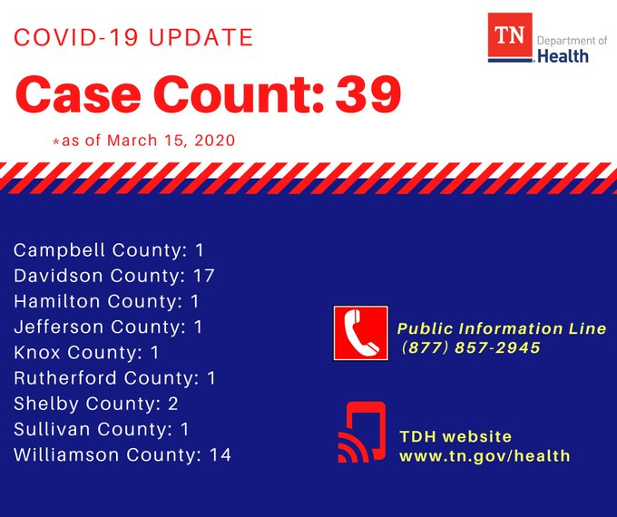 Health Officials Confirm 39 Cases Of Coronavirus In Tennessee