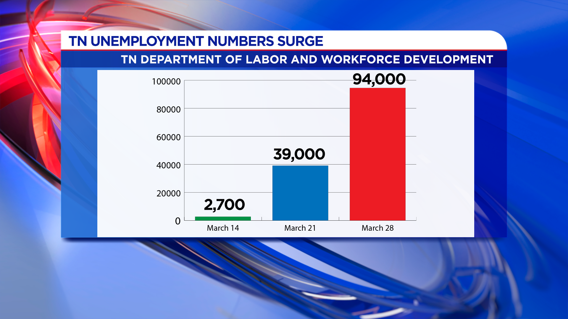 Officials More Than 120 000 People Have Filed For Unemployment In Tennessee
